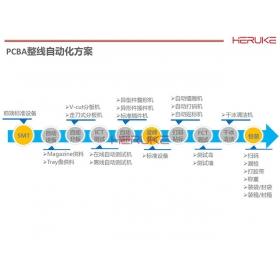 PCBA整线自动化方案