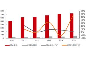 2016年中国机器人及自动化行业市场现状分析及发展趋势预测(图表)
